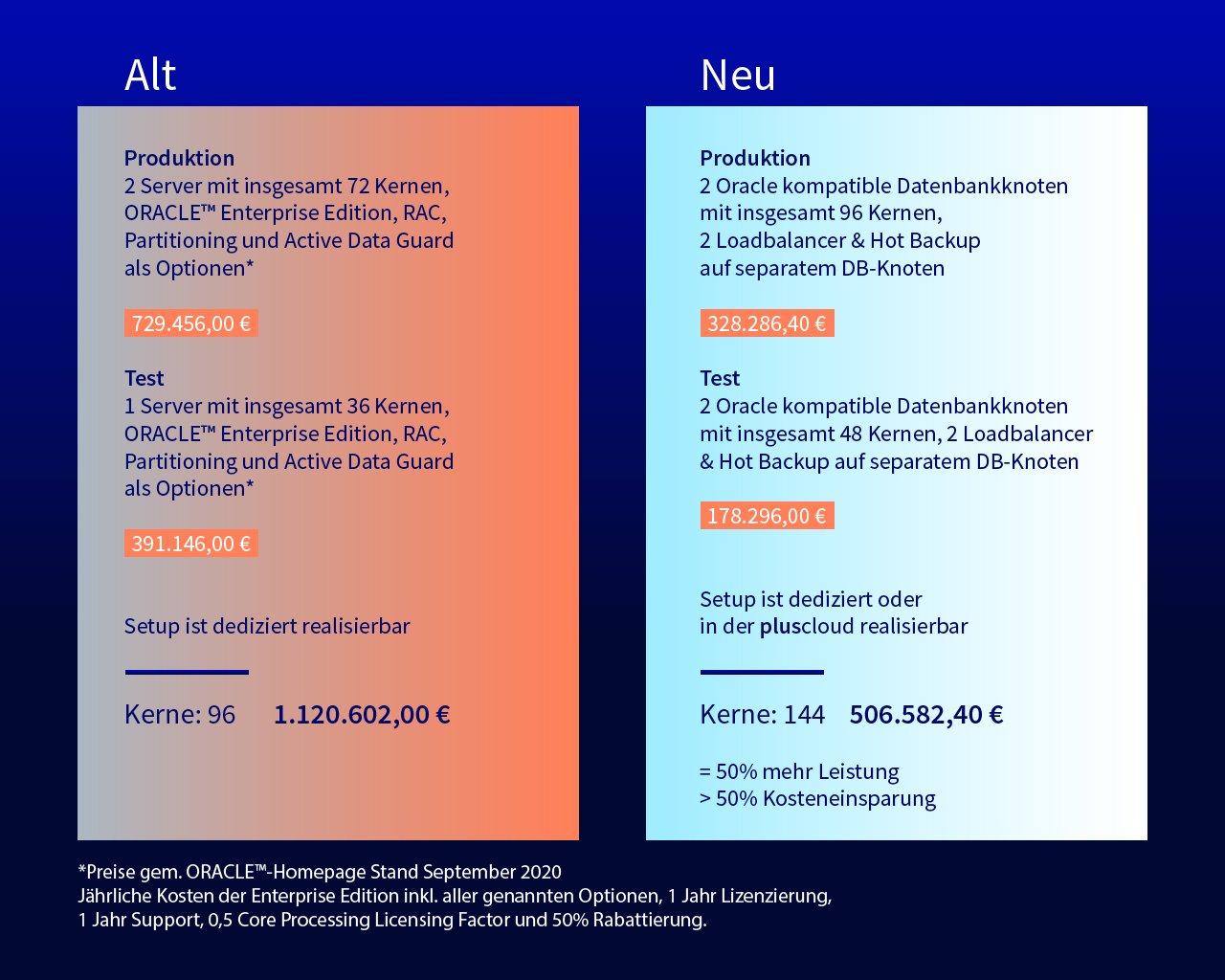 Grafik-Kostenerstellung-Oracle-Postgres-neu
