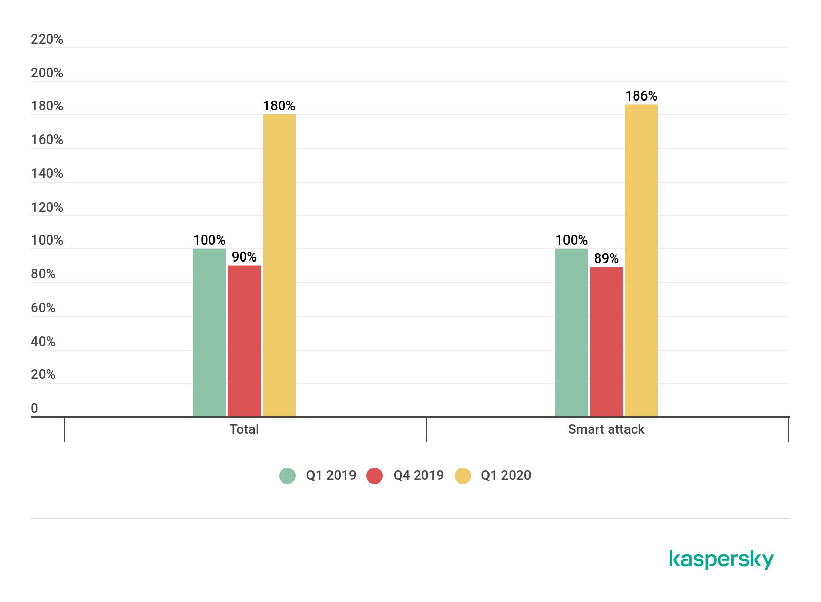 DDoS-Statistik 2020
