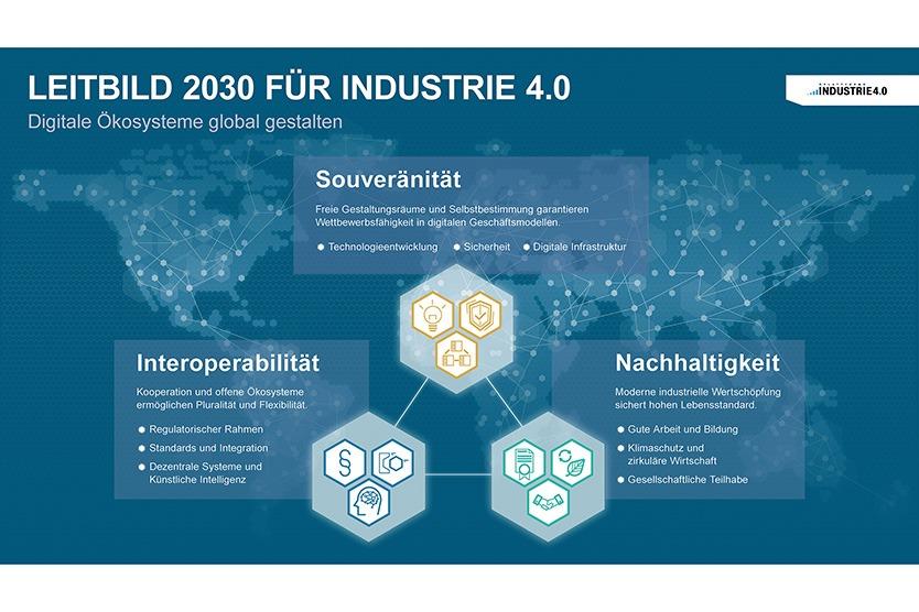 BMWi: Leitbild 2030 für Industrie 4.0