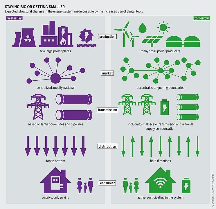 Gegenüberstellung Smart Grid und traditionelles System