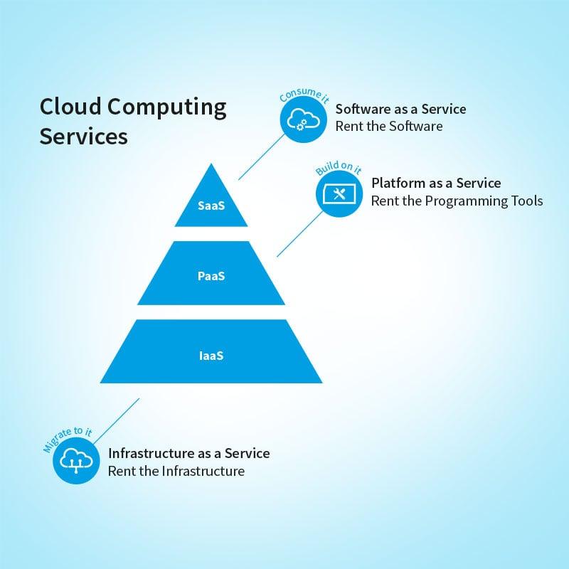 SaaS: Übersicht Cloud Computing Services