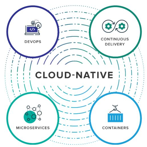 Cloud-native - DevOps, Microservices, Container und Continuous Delivery