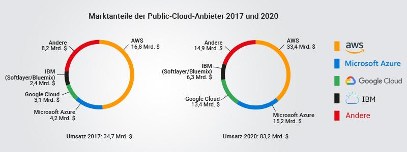 AWS Cloud: Marktanteile der Public Clouds