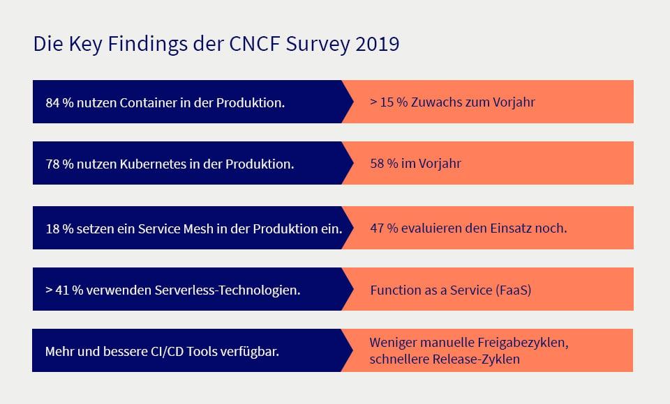 Die Key Findings der CNCF Survey 2019
