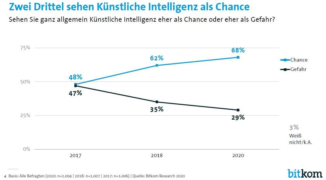 Zwei Drittel sehen Künstliche Intelligenz als Chance