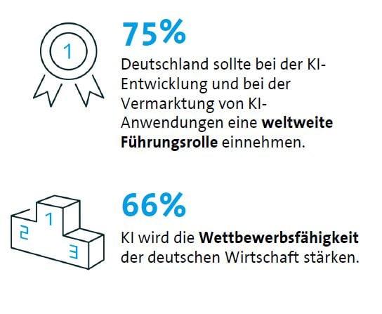 KI wird die Wettbewerbsfähigkeit der deutschen Wirtschaft stärken.