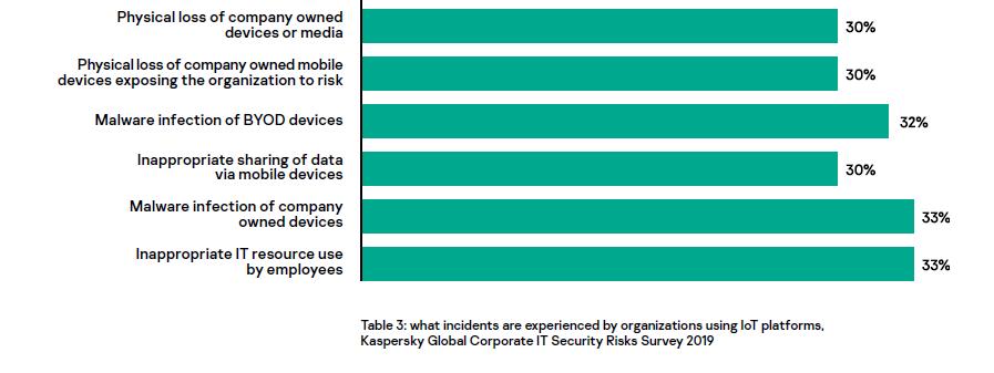 Security-Vorfälle bei IoT-Plattformen