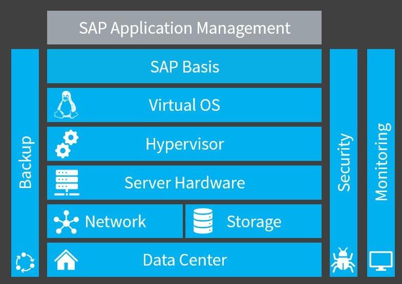 SAP-Basis-Betrieb als Managed Service