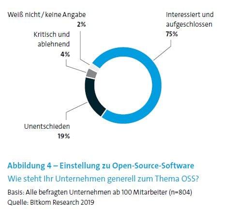 Bitkom-Grafik: Einstellung zu Open Source