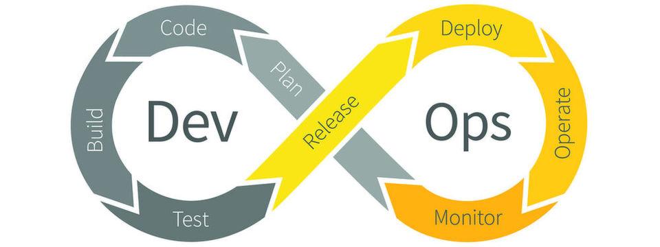 CI/CD Pipeline als Bestandteil von DevOps