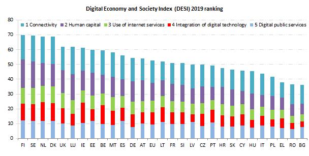 Digitalisierung: Deutschland im Mittelfeld