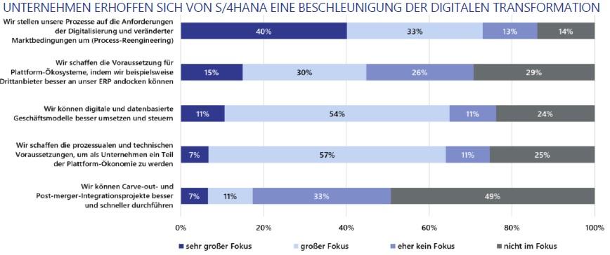 Welche Erwartungen haben Firmen bei der Umstellung auf SAP S/4HANA: Mehr Automatisierung und beschleunigte Prozesse.