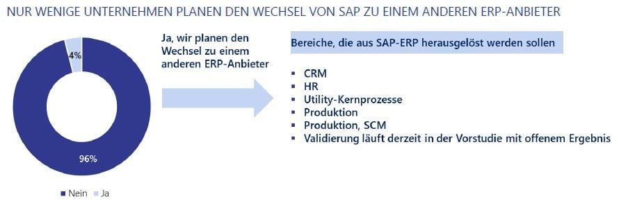 Unternehmen bleiben SAP treu, nur 4 Prozent wollen wechseln.