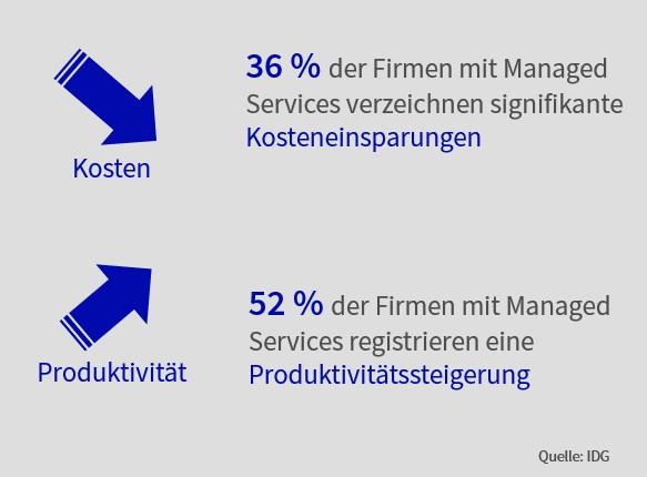 Wie Unternehmen von Managed Cloud Services profitieren