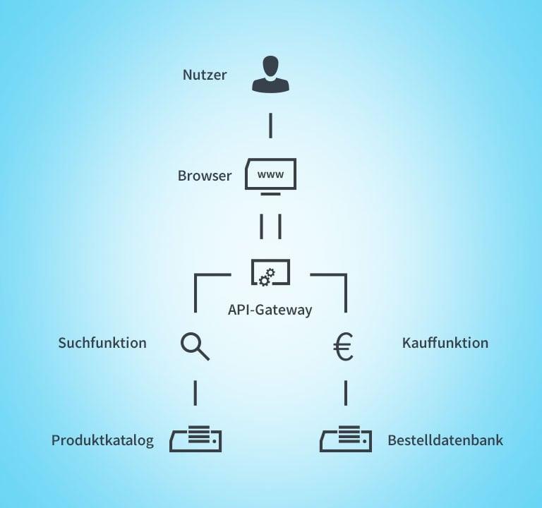 Serverless-Architektur