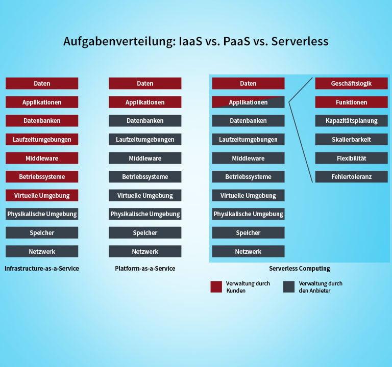 Serverless Computing vs IaaS vs PaaS
