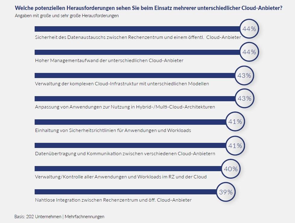 Multi-Cloud Herausforderungen