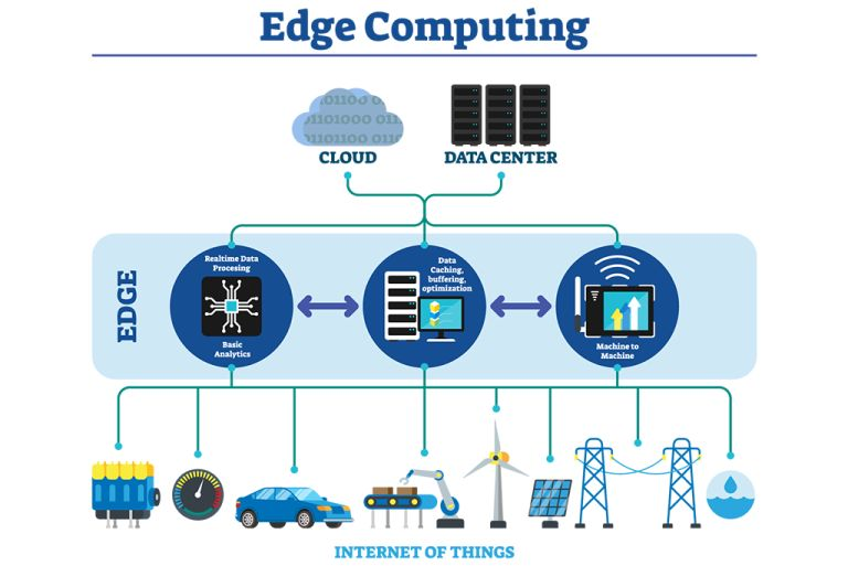 Real-Life-Use-Cases-for-Edge-Computing_1024X684