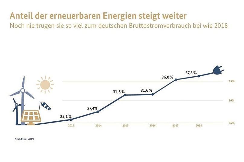 Der Anteil erneuerbarer Energien steigt