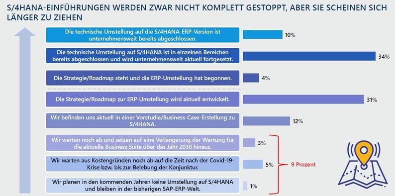 luenendonk_SAP_phasen-1