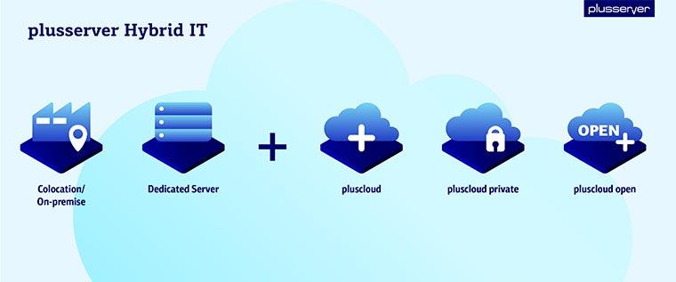 Hybrid IT bei plusserver verbindet Ihre Lösung mit der Cloud