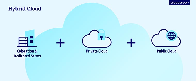 Example of a hybrid cloud solution