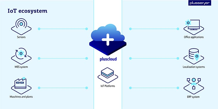 Cloud as part of an IoT ecosystem